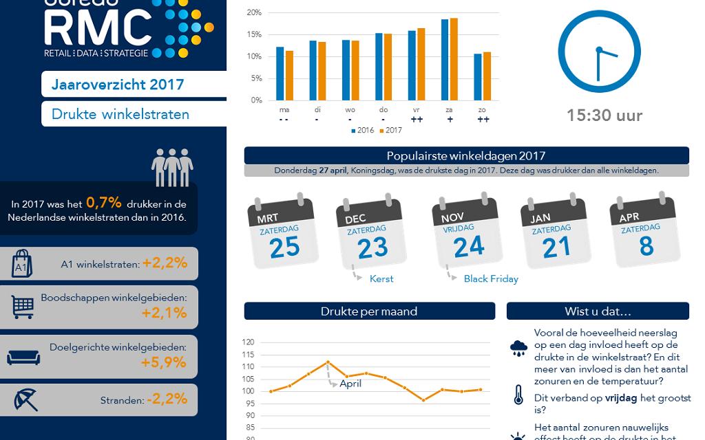 Jaaroverzicht Bureau RMC detailhandelsjaar 2017
